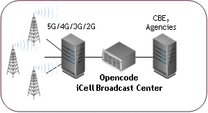 Cell Broadcast Center 01